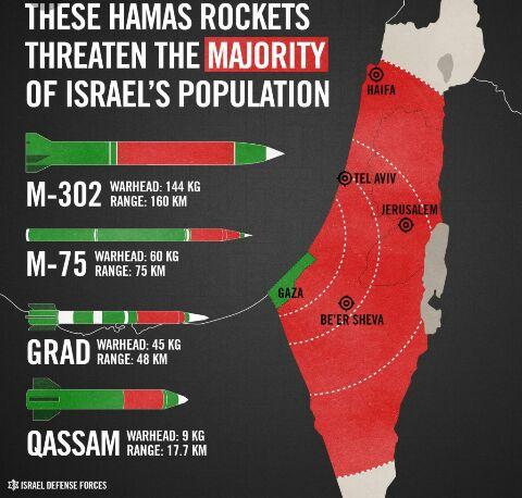 מעל ל%60מהדירות בישראל אין ממד.ובדירות החדשות הממד לא תקין ולא בטוח ולא יכול להחזיק מעמד מול 150 קילוגרם ויותר של חומר נפץ בפגיעה ישירה Gaza_Rocket_Range_1